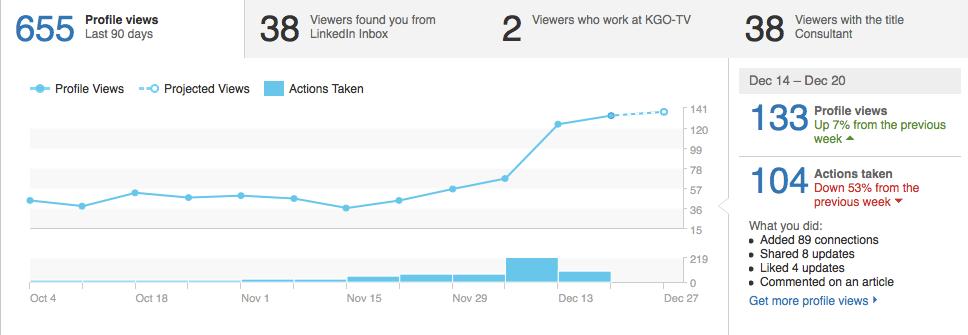 افزایش 400 درصدی بازدیدکنندگان LINKDEIN در یک هفته